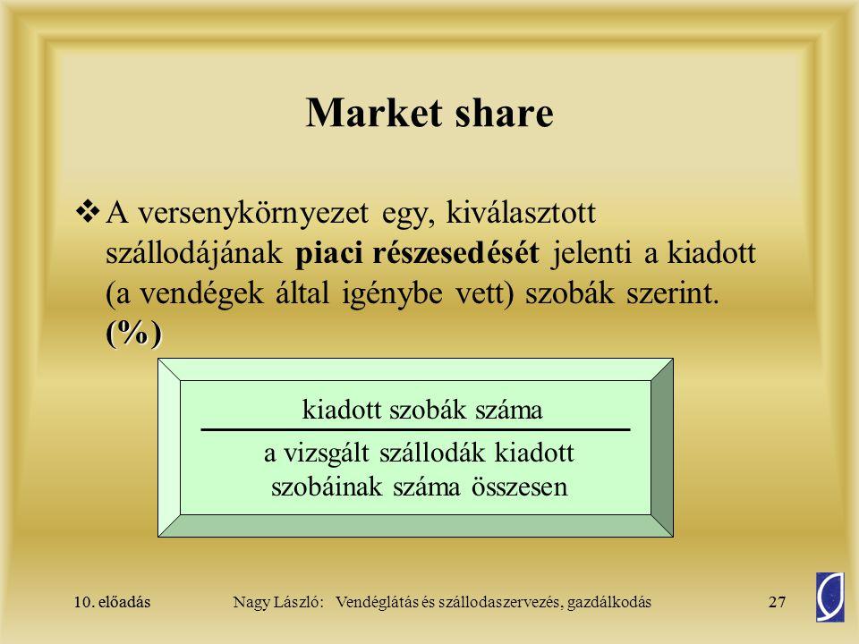 10. előadás27Nagy László: Vendéglátás és szállodaszervezés, gazdálkodás10. előadás27 Market share (%)  A versenykörnyezet egy, kiválasztott szállodáj