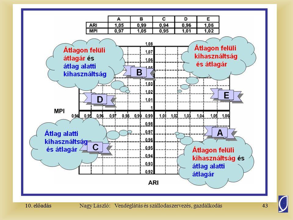 10. előadás43Nagy László: Vendéglátás és szállodaszervezés, gazdálkodás10. előadás43