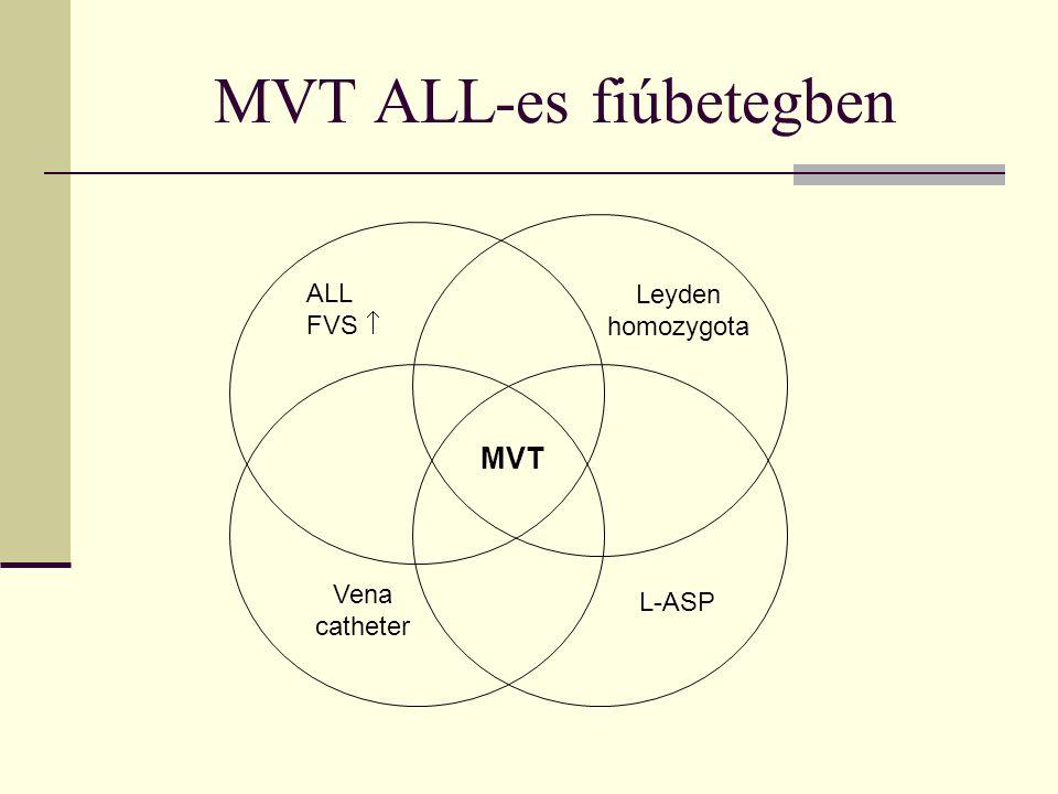 MVT ALL-es fiúbetegben ALL FVS  Leyden homozygota Vena catheter L-ASP MVT