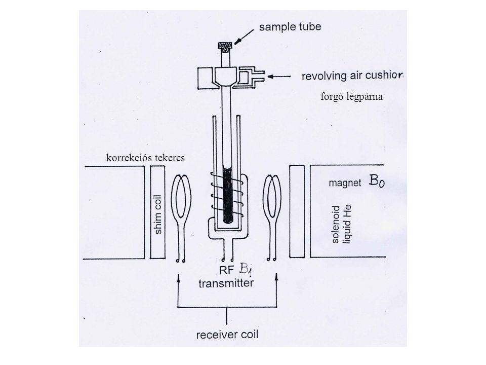 korrekciós tekercs forgó légpárna