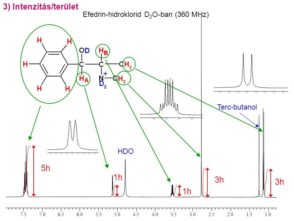 Efedrin-hidroklorid D 2 O-ban (360 MHz) 3) Intenzitás/terület
