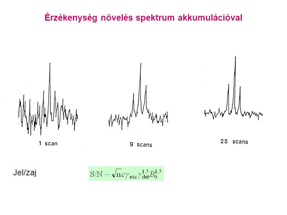 Érzékenység növelés spektrum akkumulációval Jel/zaj