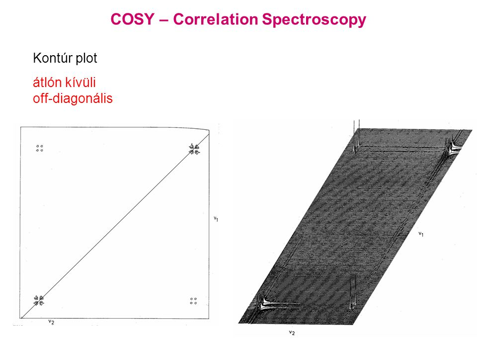 Kontúr plot átlón kívüli off-diagonális COSY – Correlation Spectroscopy