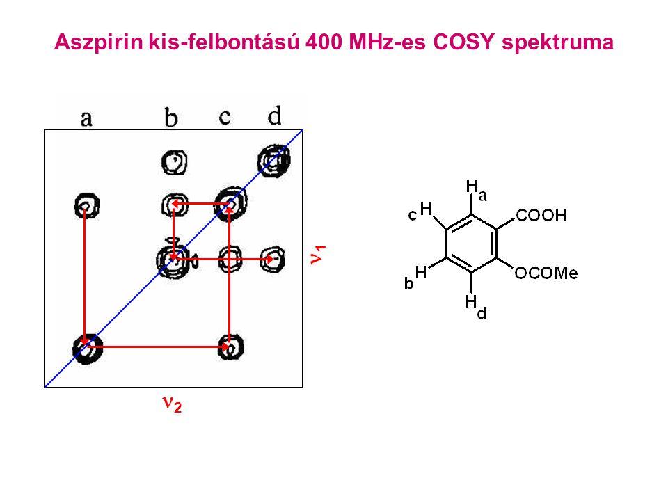 Aszpirin kis-felbontású 400 MHz-es COSY spektruma 22 11
