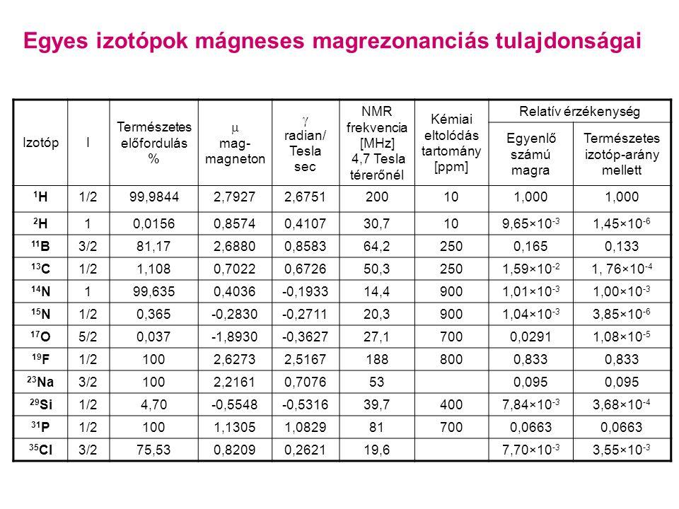Egyes izotópok mágneses magrezonanciás tulajdonságai IzotópI Természetes előfordulás %  mag- magneton  radian/ Tesla sec NMR frekvencia [MHz] 4,7 Tesla térerőnél Kémiai eltolódás tartomány [ppm] Relatív érzékenység Egyenlő számú magra Természetes izotóp-arány mellett 1H1H1/299,98442,79272,6751200101,000 2H2H10,01560,85740,410730,7109,65×10 -3 1,45×10 -6 11 B3/281,172,68800,858364,22500,1650,133 13 C1/21,1080,70220,672650,32501,59×10 -2 1, 76×10 -4 14 N199,6350,4036-0,193314,49001,01×10 -3 1,00×10 -3 15 N1/20,365-0,2830-0,271120,39001,04×10 -3 3,85×10 -6 17 O5/20,037-1,8930-0,362727,17000,02911,08×10 -5 19 F1/21002,62732,51671888000,833 23 Na3/21002,21610,7076530,095 29 Si1/24,70-0,5548-0,531639,74007,84×10 -3 3,68×10 -4 31 P1/21001,13051,0829817000,0663 35 Cl3/275,530,82090,262119,67,70×10 -3 3,55×10 -3