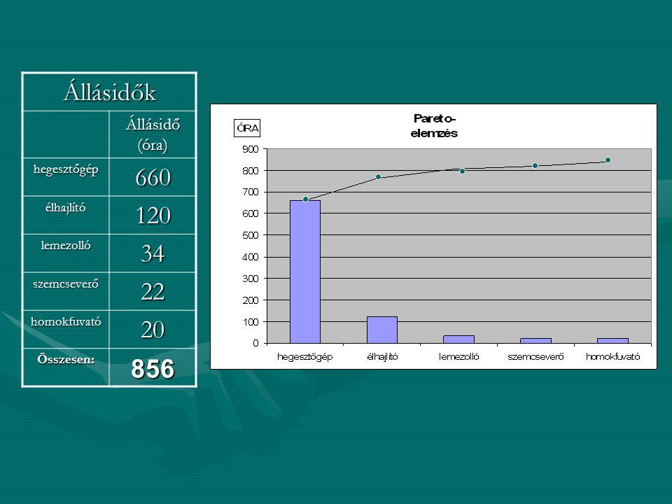 Állásidők Állásidő (óra) hegesztőgép660 élhajlító120 lemezolló34 szemcseverő22 homokfuvató20 Összesen:856