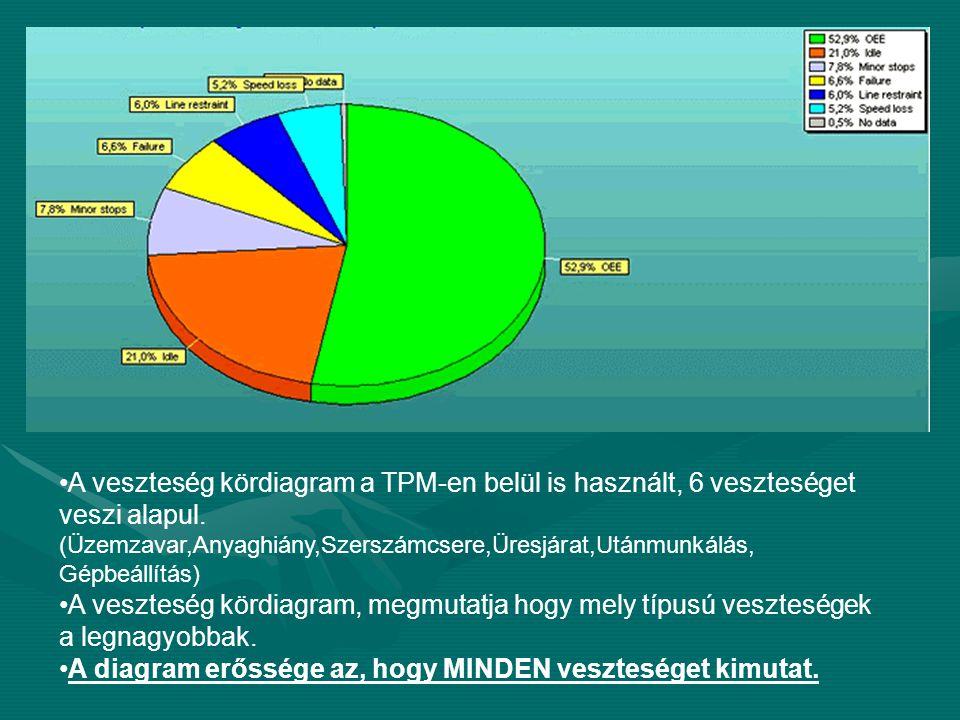 •A veszteség kördiagram a TPM-en belül is használt, 6 veszteséget veszi alapul. (Üzemzavar,Anyaghiány,Szerszámcsere,Üresjárat,Utánmunkálás, Gépbeállít