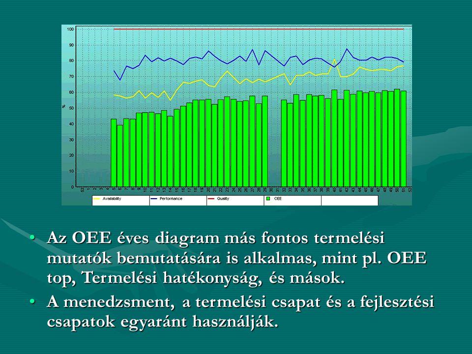 •Az OEE éves diagram más fontos termelési mutatók bemutatására is alkalmas, mint pl. OEE top, Termelési hatékonyság, és mások. •A menedzsment, a terme