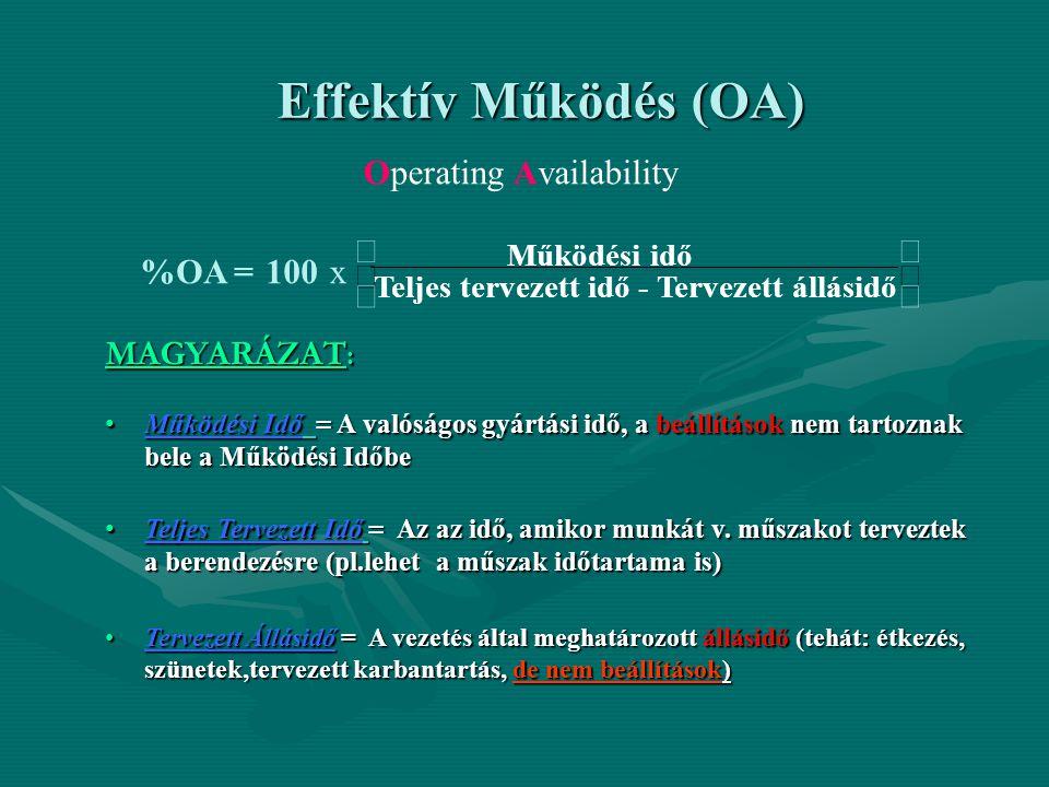 Effektív Működés (OA) Operating Availability MAGYARÁZAT : •Működési Idő = A valóságos gyártási idő, a beállítások nem tartoznak bele a Működési Időbe