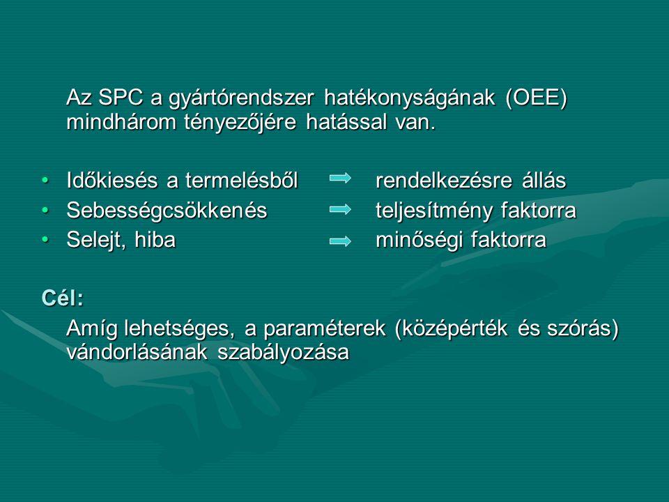 Az SPC a gyártórendszer hatékonyságának (OEE) mindhárom tényezőjére hatással van. •Időkiesés a termelésből rendelkezésre állás •Sebességcsökkenés telj