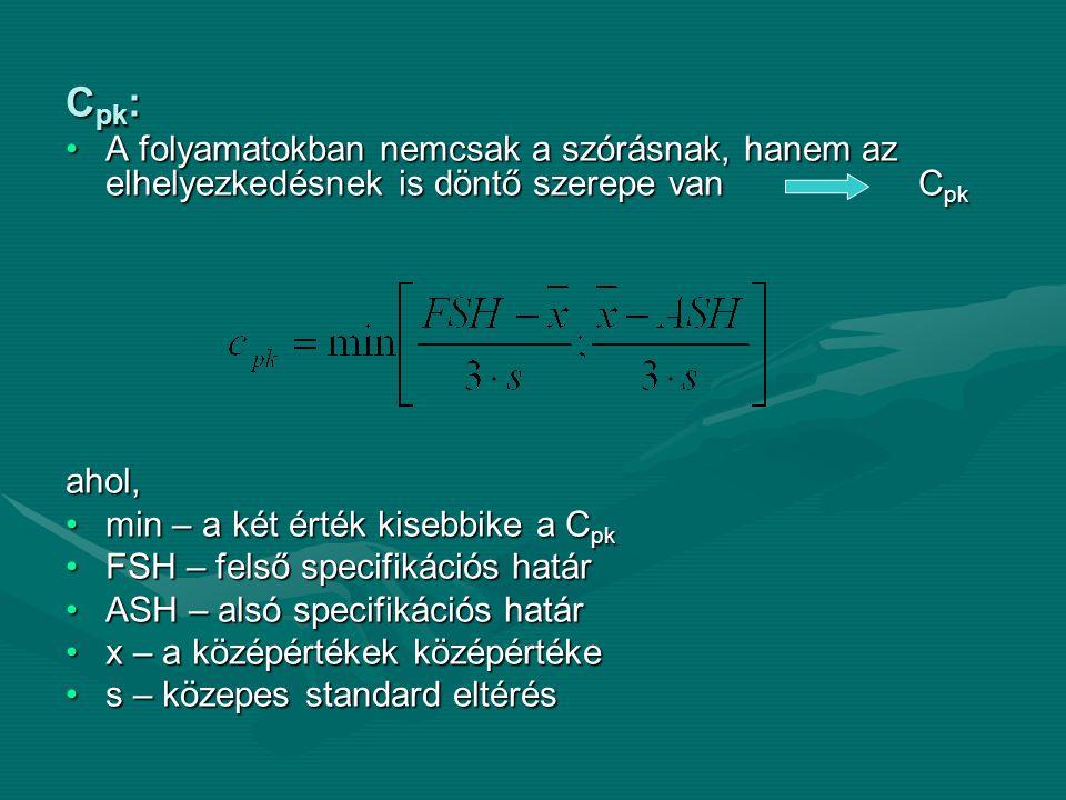 C pk : •A folyamatokban nemcsak a szórásnak, hanem az elhelyezkedésnek is döntő szerepe van C pk ahol, •min – a két érték kisebbike a C pk •FSH – fels