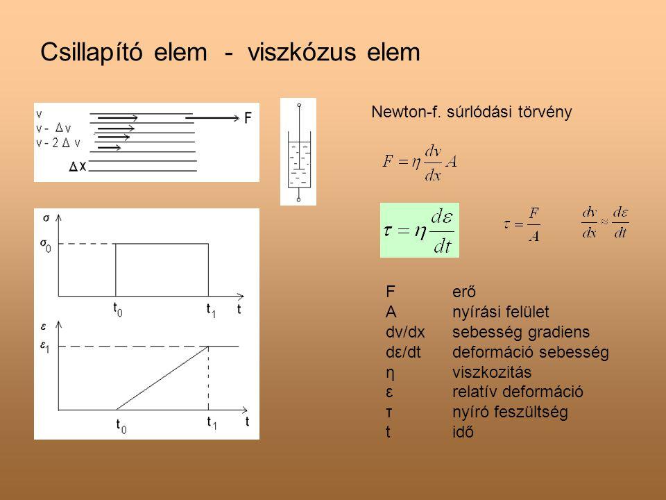 Csillapító elem - viszkózus elem Newton-f. súrlódási törvény Ferő Anyírási felület dv/dxsebesség gradiens dε/dtdeformáció sebesség ηviszkozitás εrelat