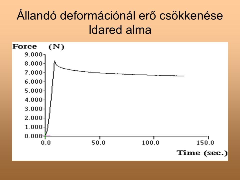 Állandó deformációnál erő csökkenése Idared alma