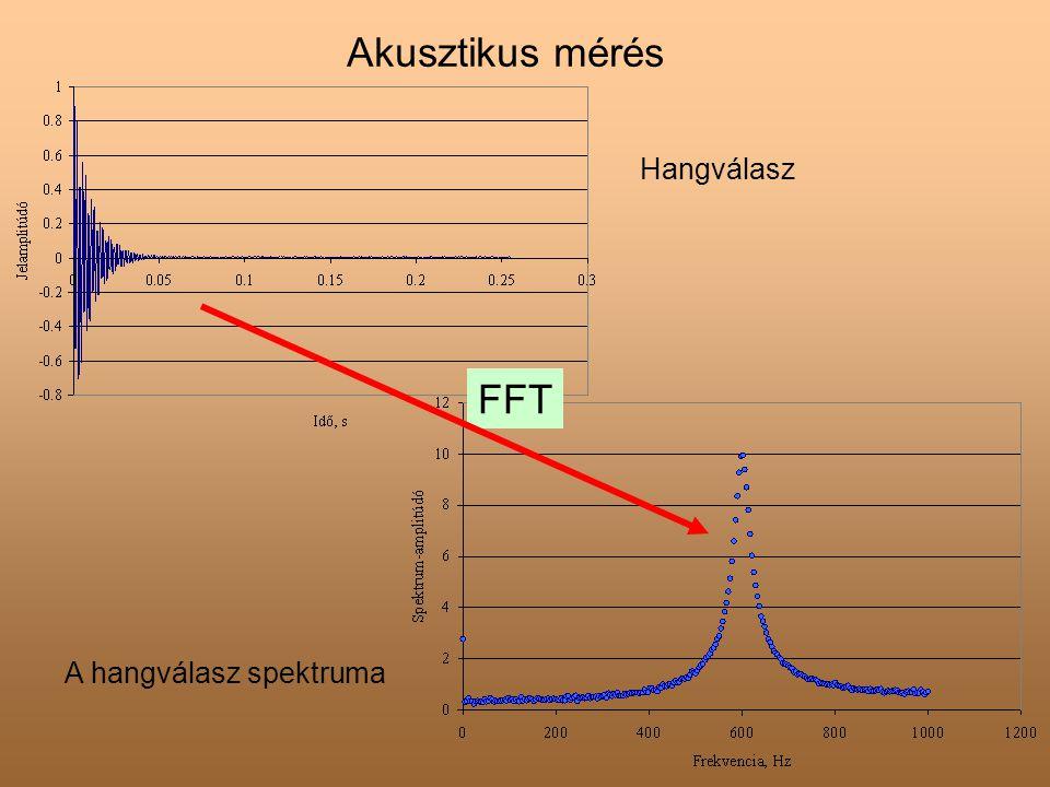 Akusztikus mérés Hangválasz FFT A hangválasz spektruma