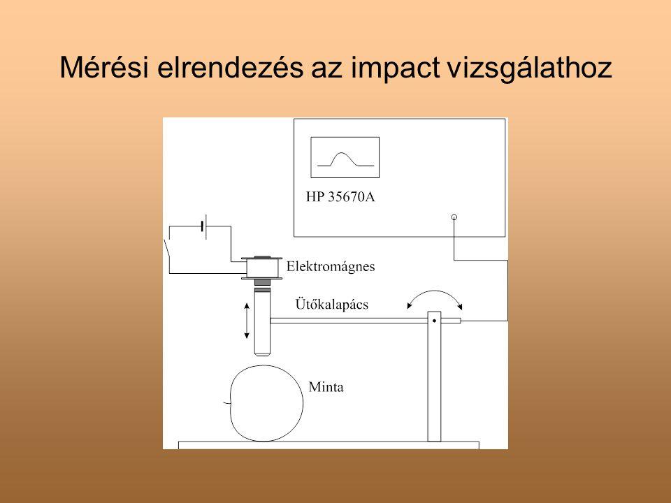 Mérési elrendezés az impact vizsgálathoz