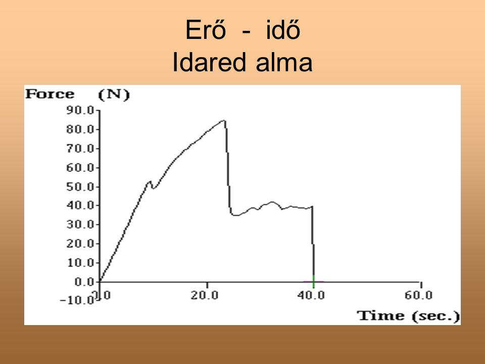 Erő - deformáció Idared alma