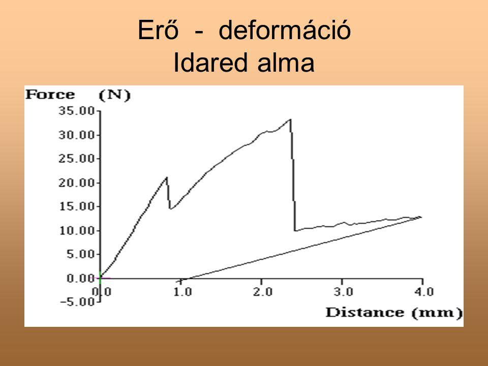 Alma terhelő-visszaterhelő görbéje a - 3N b - 6N c - 12N d - 16.5N e - 21N