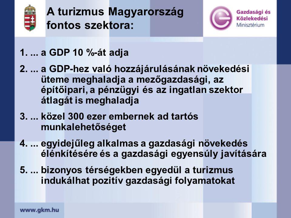 1....a GDP 10 %-át adja 2....a GDP-hez való hozzájárulásának növekedési üteme meghaladja a mezőgazdasági, az építőipari, a pénzügyi és az ingatlan szektor átlagát is meghaladja 3....közel 300 ezer embernek ad tartós munkalehetőséget 4....egyidejűleg alkalmas a gazdasági növekedés élénkítésére és a gazdasági egyensúly javítására 5....bizonyos térségekben egyedül a turizmus indukálhat pozitív gazdasági folyamatokat A turizmus Magyarország fontos szektora: