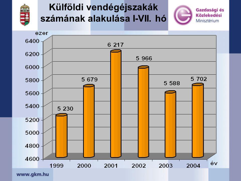 Külföldi vendégéjszakák számának alakulása I-VII. hó