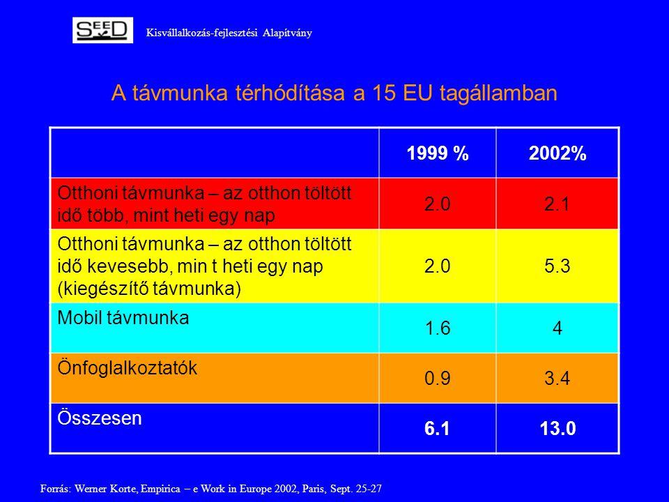 Kisvállalkozás-fejlesztési Alapítvány A távmunka térhódítása a 15 EU tagállamban 1999 %2002% Otthoni távmunka – az otthon töltött idő több, mint heti