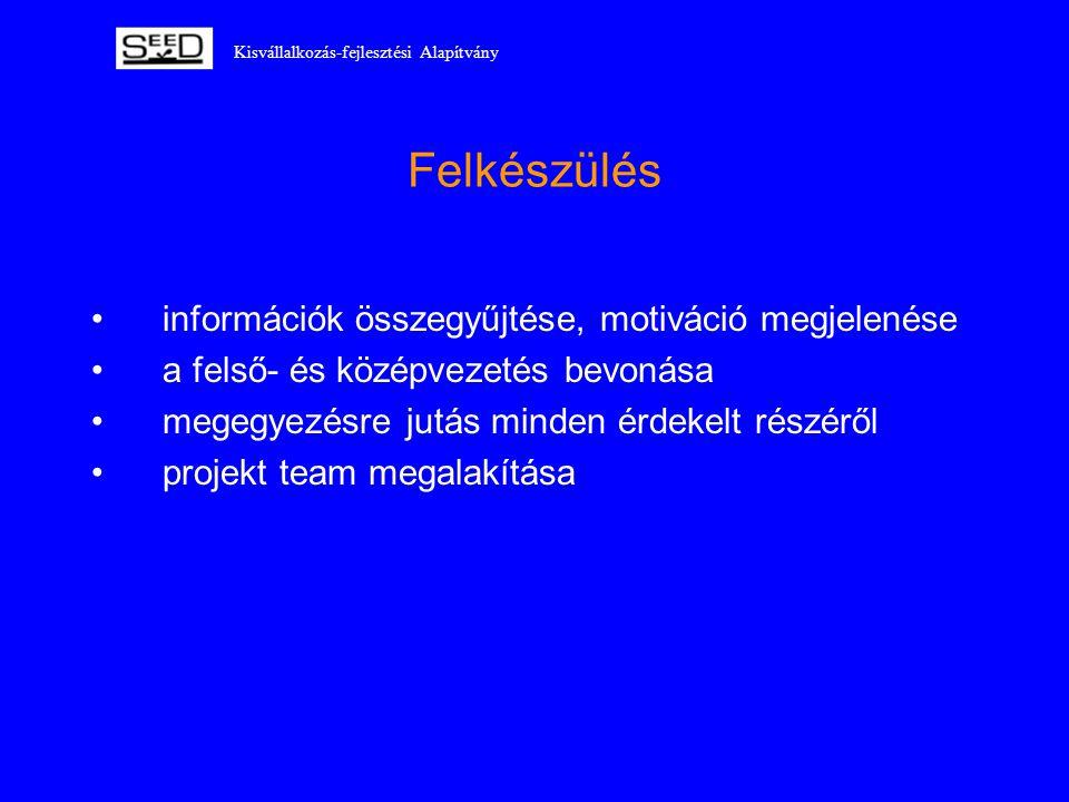 Kisvállalkozás-fejlesztési Alapítvány Felkészülés •információk összegyűjtése, motiváció megjelenése •a felső- és középvezetés bevonása •megegyezésre j