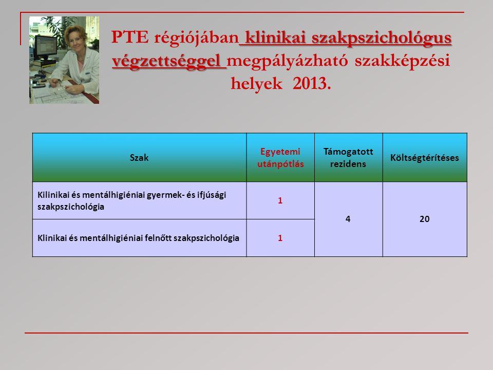klinikai szakpszichológus végzettséggel PTE régiójában klinikai szakpszichológus végzettséggel megpályázható szakképzési helyek 2013. Szak Egyetemi ut
