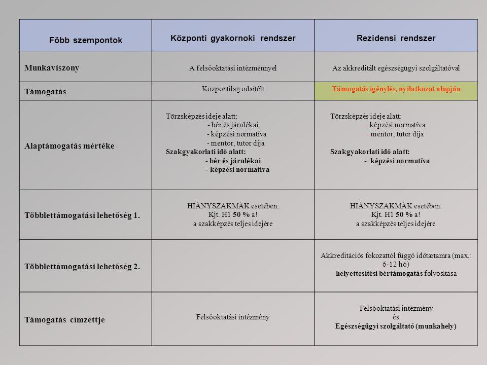 Támogatott rezidens kapcsolata Rezidens Felsőoktatási intézmény (pl.