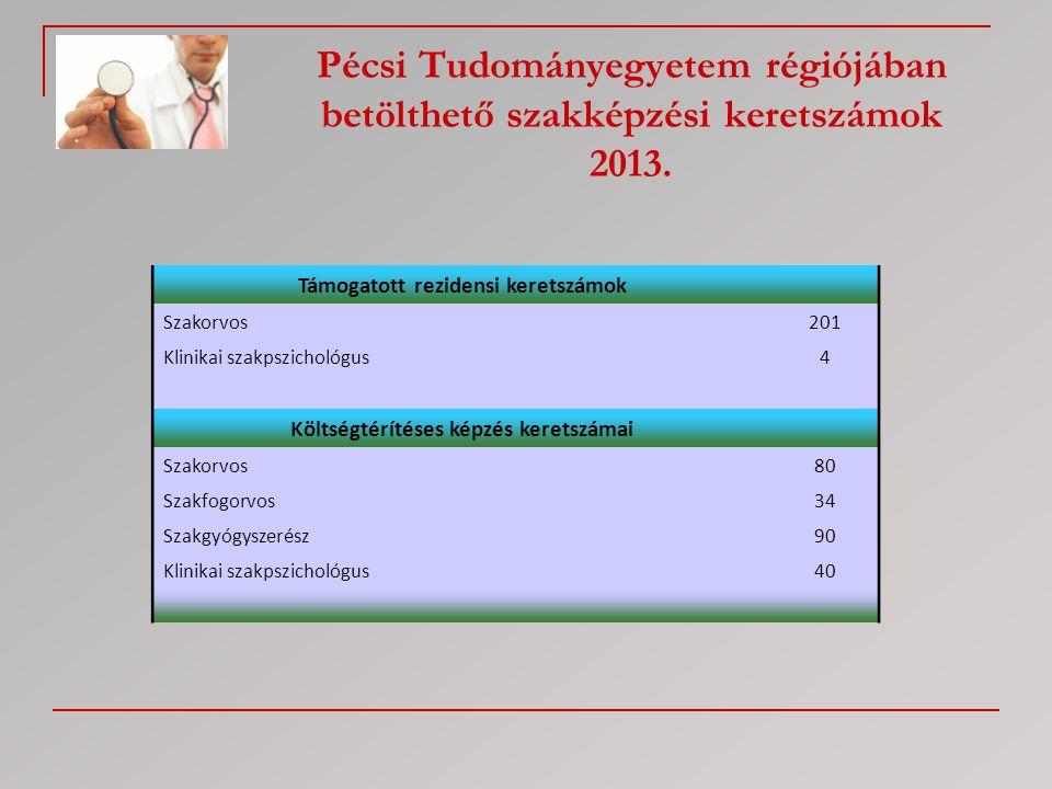 Pécsi Tudományegyetem régiójában betölthető szakképzési keretszámok 2013. Támogatott rezidensi keretszámok Szakorvos201 Klinikai szakpszichológus4 Köl