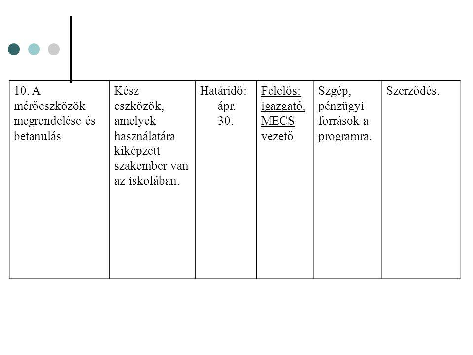 10. A mérőeszközök megrendelése és betanulás Kész eszközök, amelyek használatára kiképzett szakember van az iskolában. Határidő: ápr. 30. Felelős: iga