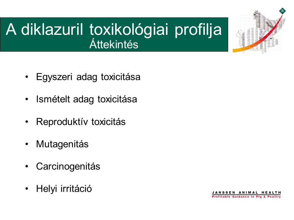 A diklazuril toxikológiai profilja Áttekintés •Egyszeri adag toxicitása •Ismételt adag toxicitása •Reproduktív toxicitás •Mutagenitás •Carcinogenitás •Helyi irritáció