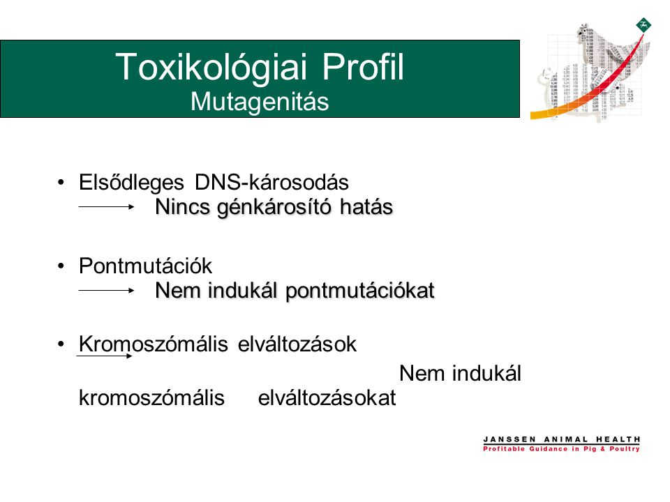 Nincs génkárosító hatás •Elsődleges DNS-károsodás Nincs génkárosító hatás Nem indukál pontmutációkat •Pontmutációk Nem indukál pontmutációkat •Kromoszómális elváltozások Nem indukál kromoszómális elváltozásokat Toxikológiai Profil Mutagenitás