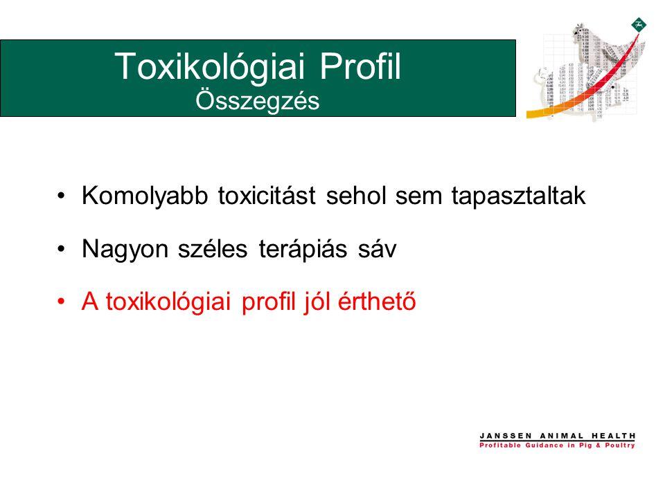 •Komolyabb toxicitást sehol sem tapasztaltak •Nagyon széles terápiás sáv •A toxikológiai profil jól érthető Toxikológiai Profil Összegzés