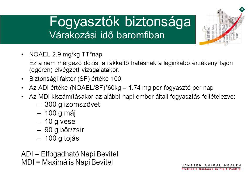 •NOAEL 2.9 mg/kg TT*nap Ez a nem mérgező dózis, a rákkeltő hatásnak a leginkább érzékeny fajon (egéren) elvégzett vizsgálatakor.