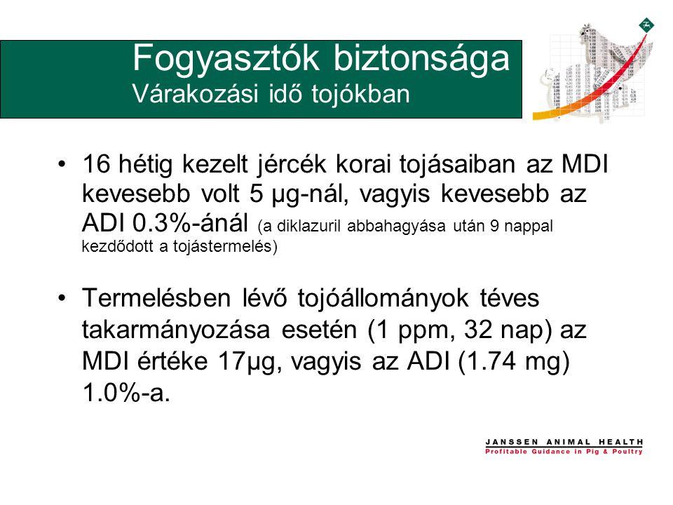 •16 hétig kezelt jércék korai tojásaiban az MDI kevesebb volt 5 µg-nál, vagyis kevesebb az ADI 0.3%-ánál (a diklazuril abbahagyása után 9 nappal kezdődott a tojástermelés) •Termelésben lévő tojóállományok téves takarmányozása esetén (1 ppm, 32 nap) az MDI értéke 17µg, vagyis az ADI (1.74 mg) 1.0%-a.
