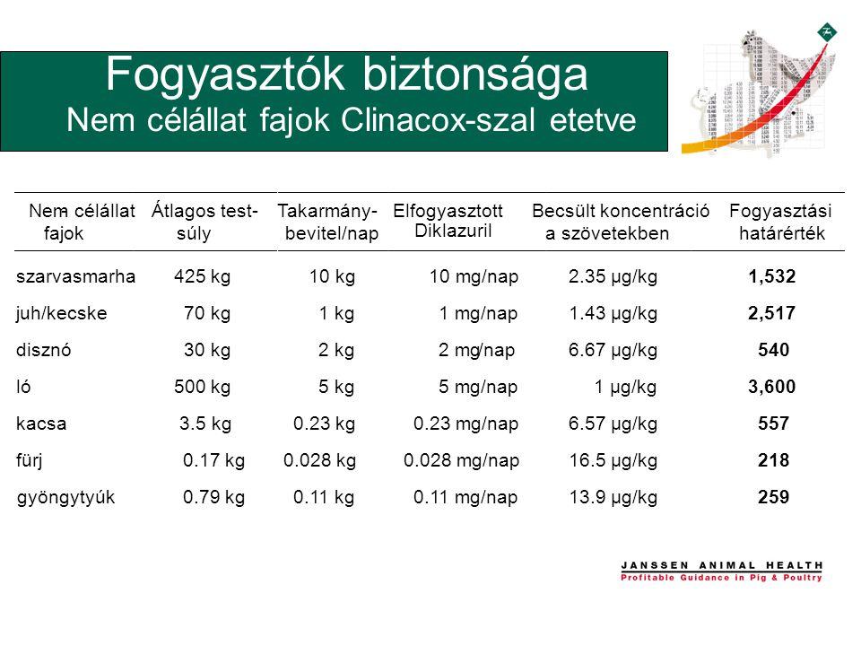 Nem célállat - fajok Átlagos test- súly Takarmány- bevitel/nap Elfogyasztott Becsült koncentráció a szövetekben Fogyasztási határérték szarvasmarha 425 kg 10 kg 10 mg/nap 2.35 µg/kg 1,532 juh/kecske 70 kg 1 kg 1 mg/nap 1.43 µg/kg 2,517 disznó 30 kg 2 kg 2 mg/nap 6.67 µg/kg 540 ló 500 kg 5 kg 5 mg/nap 1 µg/kg 3,600 kacsa 3.5 kg 0.23 kg 0.23 mg/nap 6.57 µg/kg 557 fürj 0.17 kg 0.028 kg 0.028 mg/nap 16.5 µg/kg 218 gyöngytyúk 0.79 kg 0.11 kg 0.11 mg/nap 13.9 µg/kg 259 Fogyasztók biztonsága Nem célállat fajok Clinacox-szal etetve Diklazuril