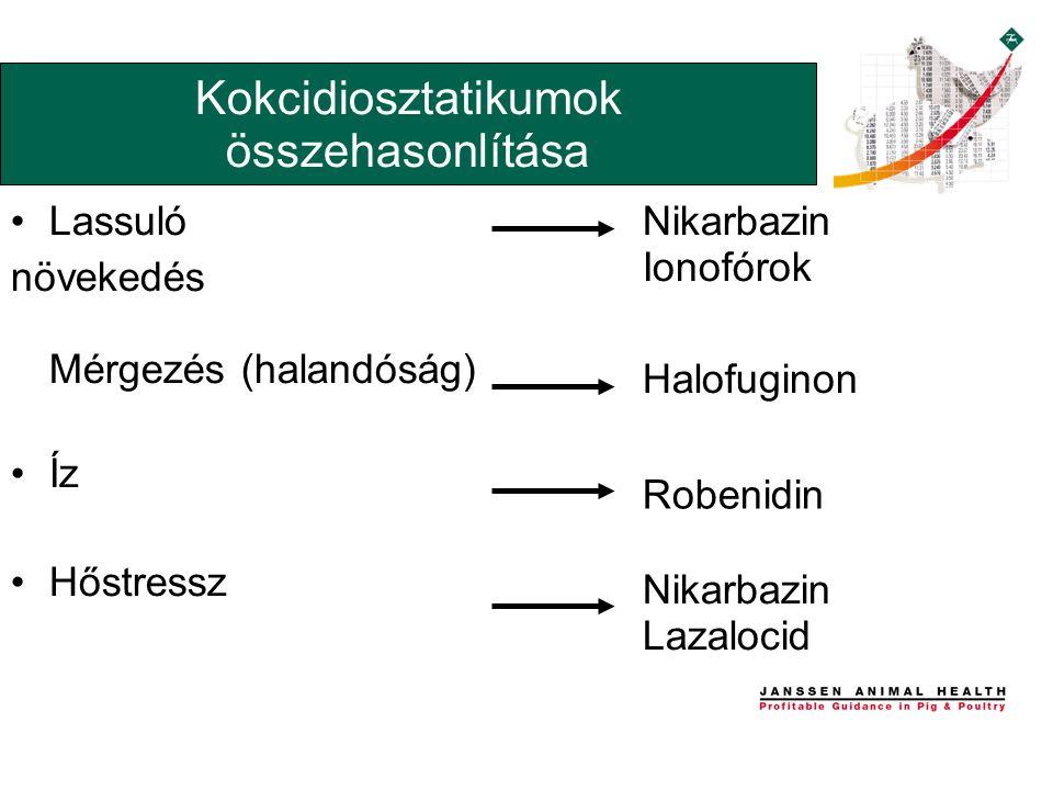 •Lassuló növekedés Mérgezés (halandóság) •Íz •Hőstressz Kokcidiosztatikumok összehasonlítása Nikarbazin Ionofórok Halofuginon Robenidin Nikarbazin Lazalocid