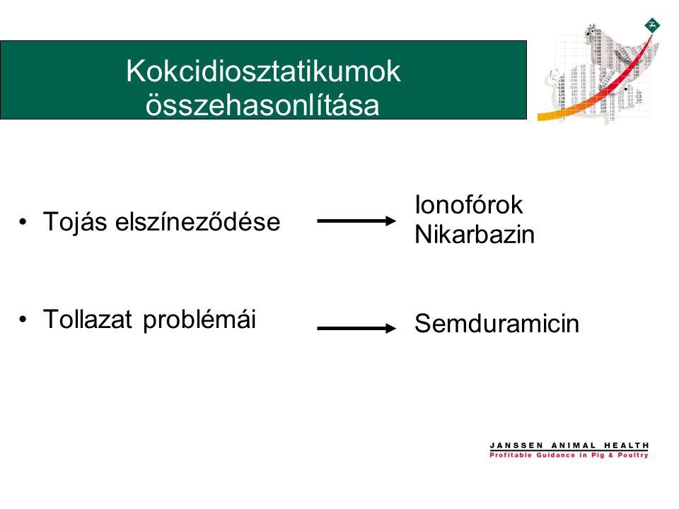 •Tojás elszíneződése •Tollazat problémái Kokcidiosztatikumok összehasonlítása Ionofórok Nikarbazin Semduramicin