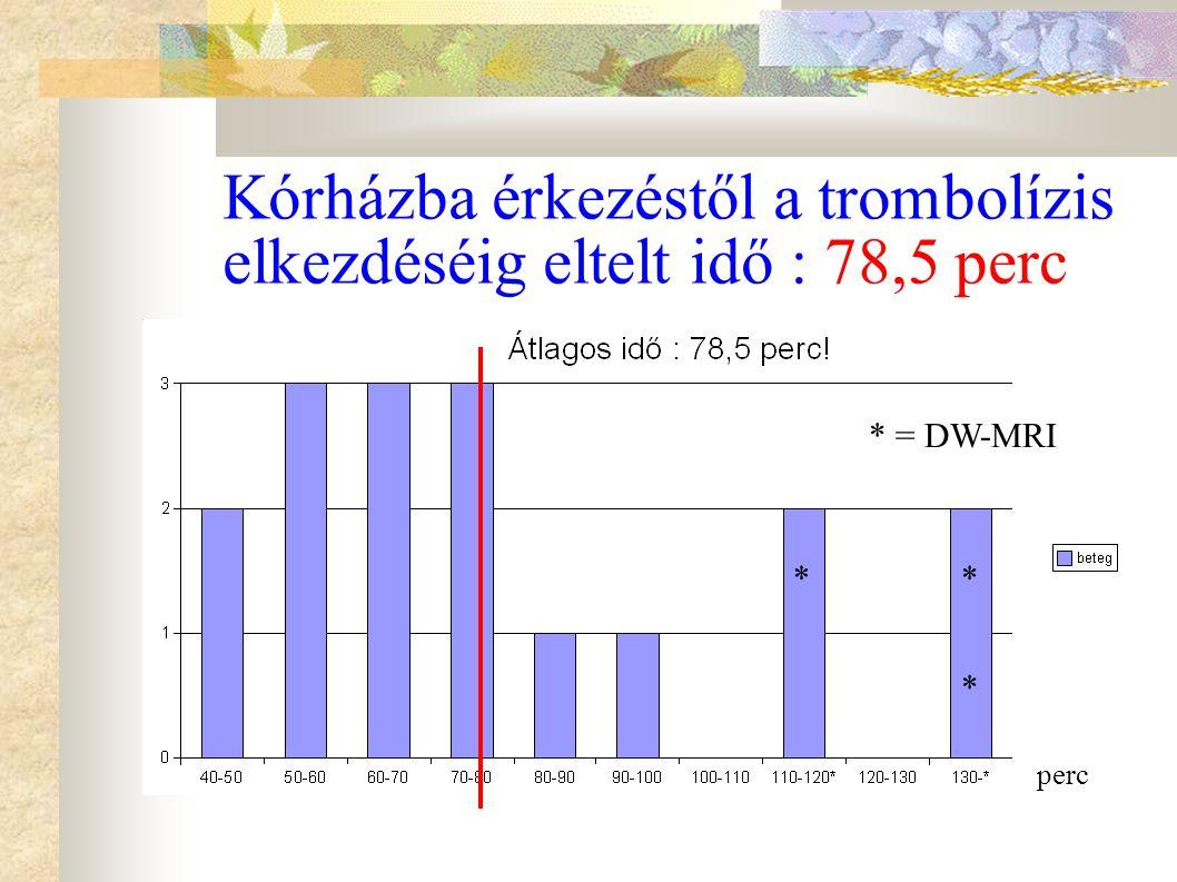 Kórházba érkezéstől a trombolízis elkezdéséig eltelt idő : 78,5 perc * ** * = DW-MRI perc