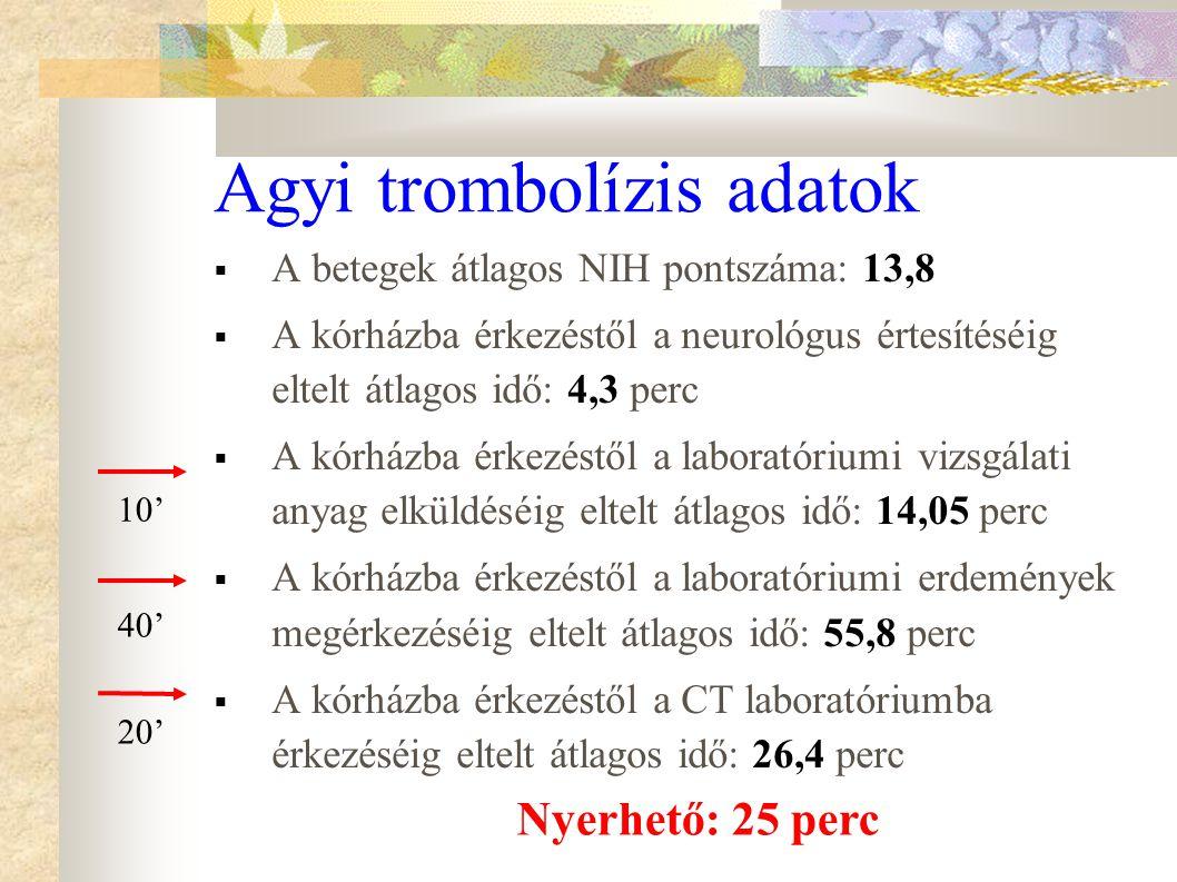 Agyi trombolízis adatok  A betegek átlagos NIH pontszáma: 13,8  A kórházba érkezéstől a neurológus értesítéséig eltelt átlagos idő: 4,3 perc  A kór