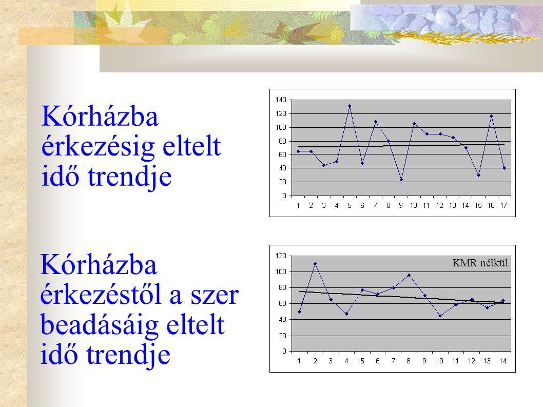 Kórházba érkezésig eltelt idő trendje Kórházba érkezéstől a szer beadásáig eltelt idő trendje KMR nélkül