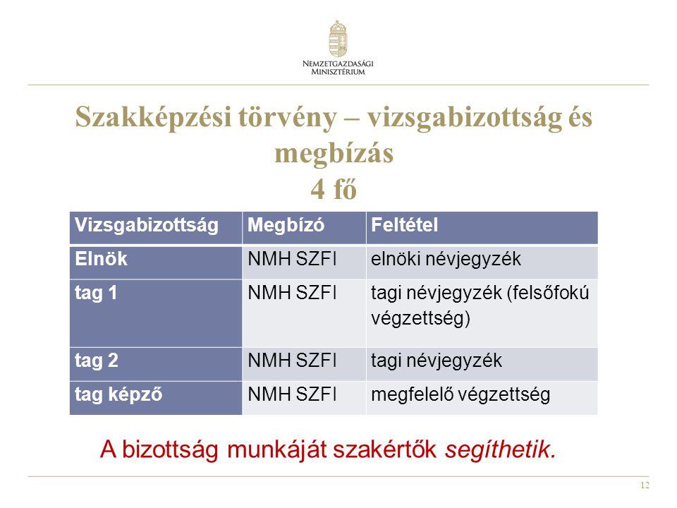 12 Szakképzési törvény – vizsgabizottság és megbízás 4 fő VizsgabizottságMegbízóFeltétel ElnökNMH SZFIelnöki névjegyzék tag 1NMH SZFI tagi névjegyzék