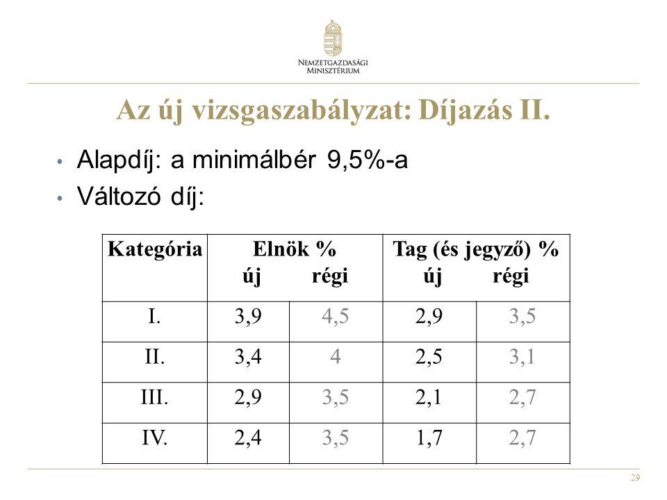 29 Az új vizsgaszabályzat: Díjazás II. • Alapdíj: a minimálbér 9,5%-a • Változó díj: KategóriaElnök %Tag (és jegyző) % új régi I.3,94,52,93,5 II.3,442