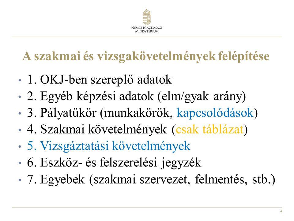 25 Az új vizsgaszabályzat: Dokumentálás I.