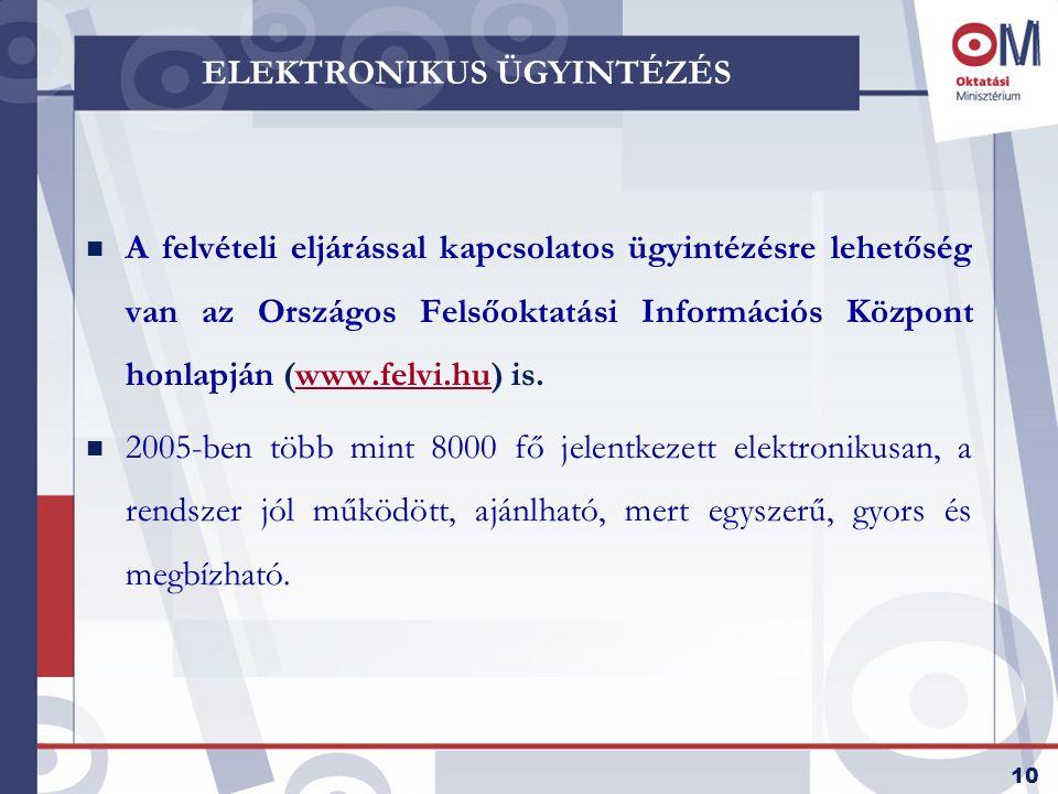 10 ELEKTRONIKUS ÜGYINTÉZÉS n A felvételi eljárással kapcsolatos ügyintézésre lehetőség van az Országos Felsőoktatási Információs Központ honlapján (www.felvi.hu) is.www.felvi.hu n 2005-ben több mint 8000 fő jelentkezett elektronikusan, a rendszer jól működött, ajánlható, mert egyszerű, gyors és megbízható.