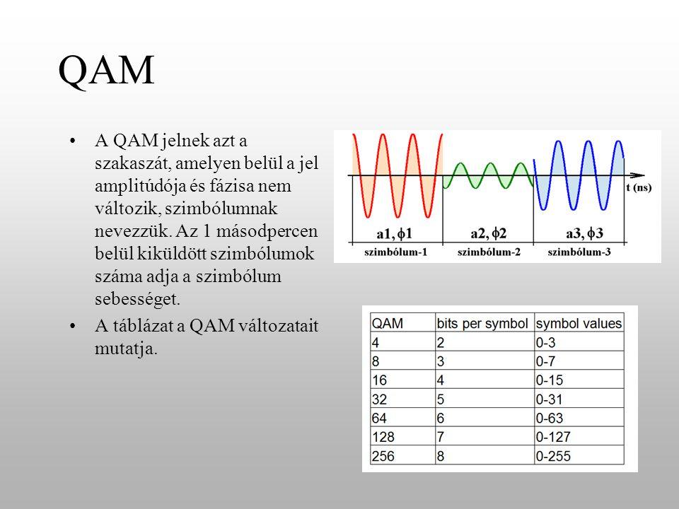 QAM •A QAM jelnek azt a szakaszát, amelyen belül a jel amplitúdója és fázisa nem változik, szimbólumnak nevezzük. Az 1 másodpercen belül kiküldött szi