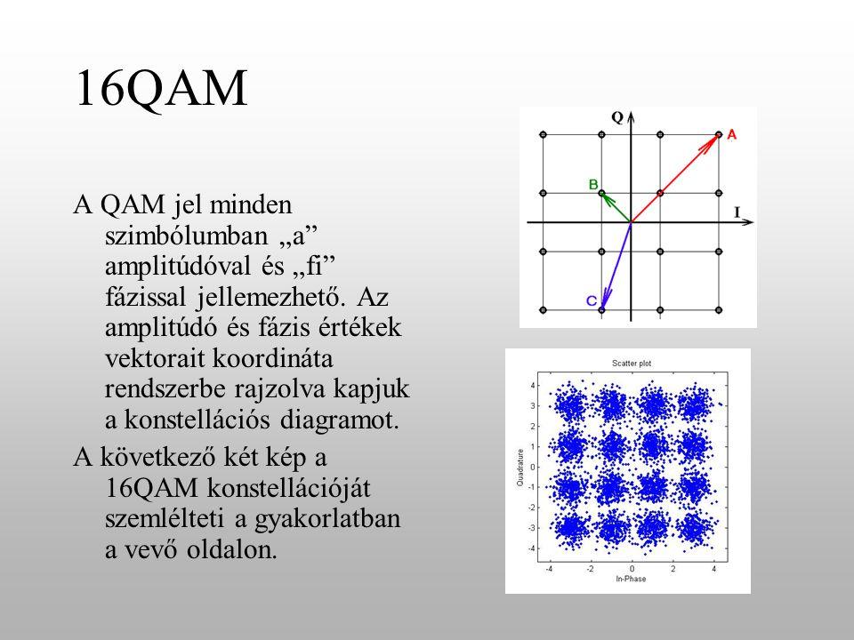 """16QAM A QAM jel minden szimbólumban """"a"""" amplitúdóval és """"fi"""" fázissal jellemezhető. Az amplitúdó és fázis értékek vektorait koordináta rendszerbe rajz"""