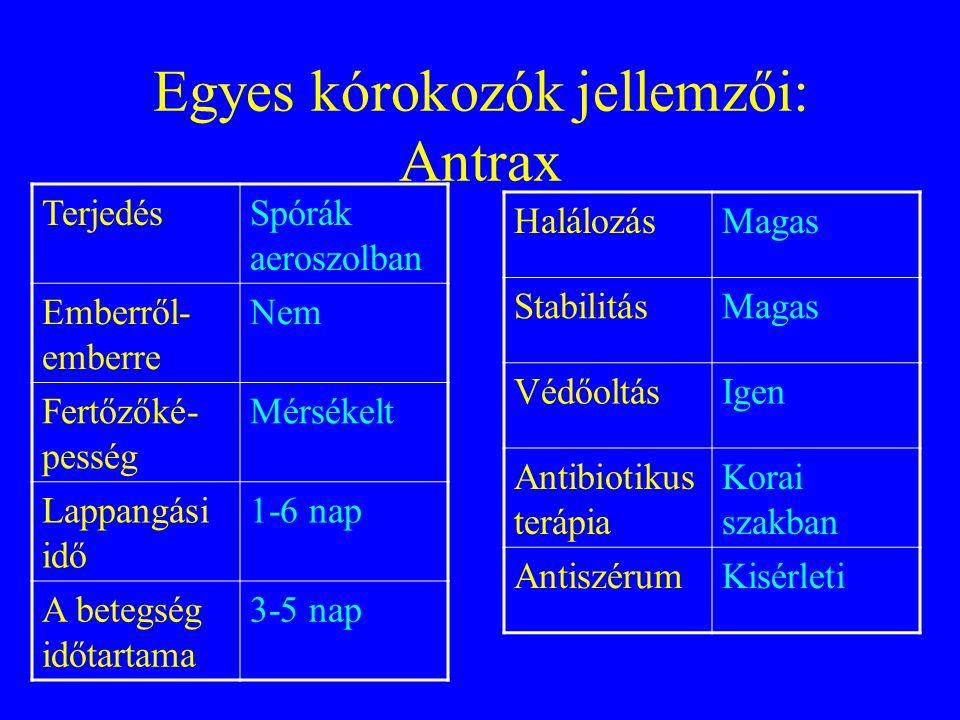A leggyakoribb, biológiai fegyverként bevethető toxinok •Botulinus toxin •Clostridium perfringens toxinok •Palytoxin •Ricin •Saxitoxin •Staphylococcus enterotoxin B •Tetrodotoxin