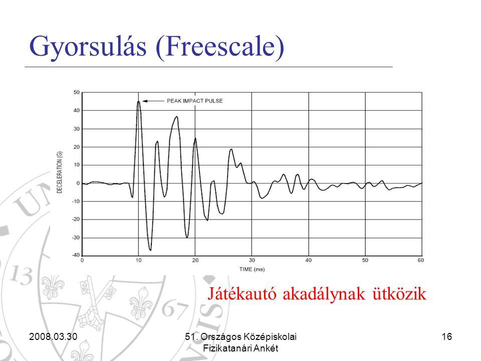 2008.03.3051. Országos Középiskolai Fizikatanári Ankét 16 Gyorsulás (Freescale) Játékautó akadálynak ütközik