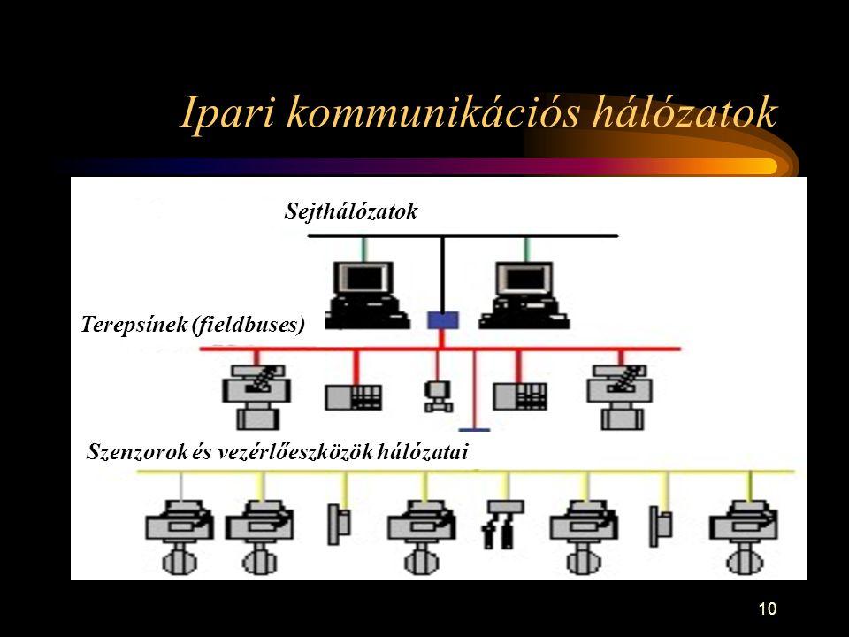10 Ipari kommunikációs hálózatok Sejthálózatok Terepsínek (fieldbuses) Szenzorok és vezérlőeszközök hálózatai