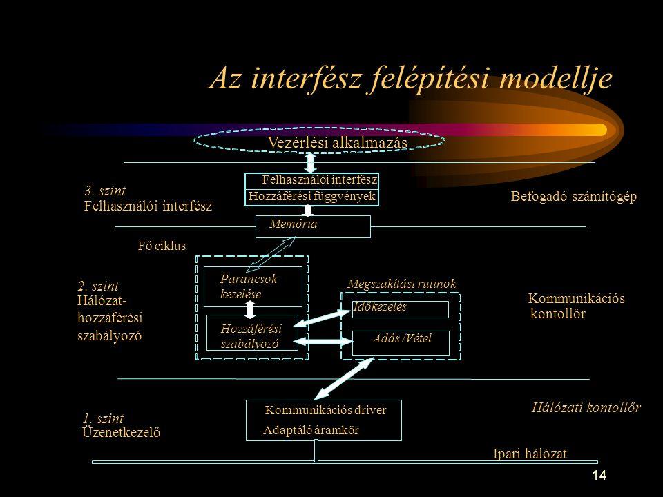 14 Az interfész felépítési modellje 3. szint Felhasználói interfész Hozzáférési függvények Memória 2. szint Hálózat- hozzáférési szabályozó Parancsok